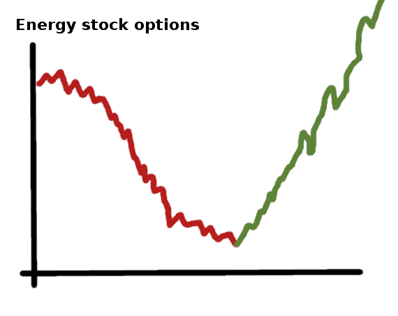 energy stock option - comic
