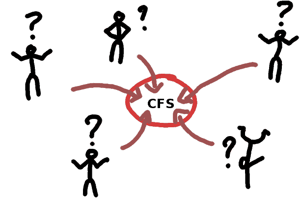 The circle of the chronic fatigue syndrome CFS - comic
