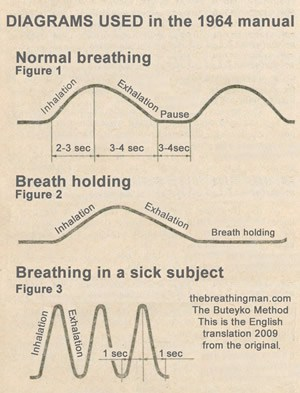 buteyko breathing manual