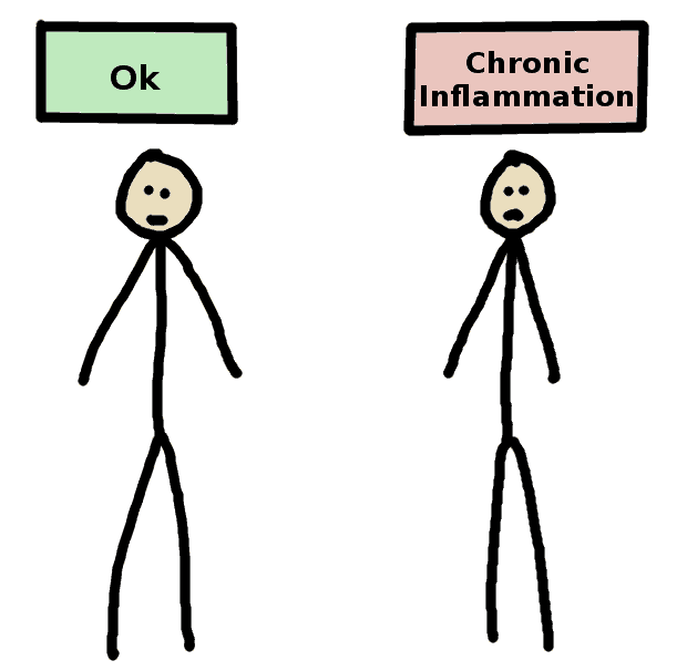 chronic inflammation not visible - comic
