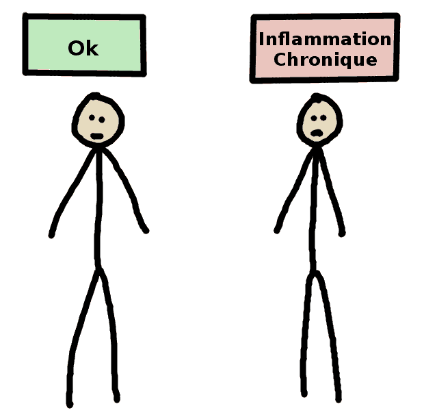 inflammation chronique non visible - comic